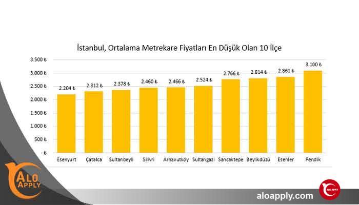 کمترین قیمت برای خرید خانه در استانبول