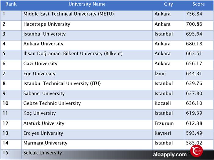رنکینگ دانشگاه های ترکیه چگونه است؟